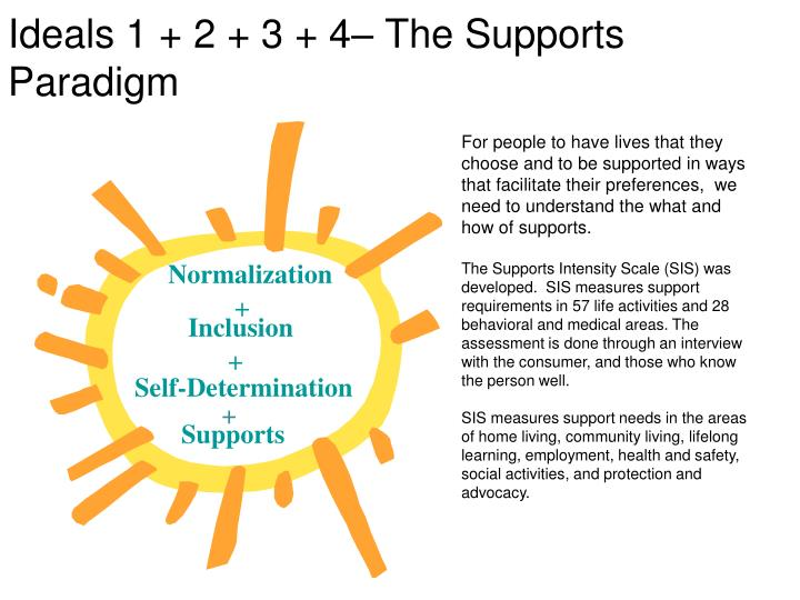 Ideals 1 + 2 + 3 + 4– The Supports Paradigm