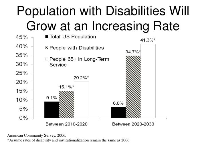 Population with Disabilities Will Grow at an Increasing Rate