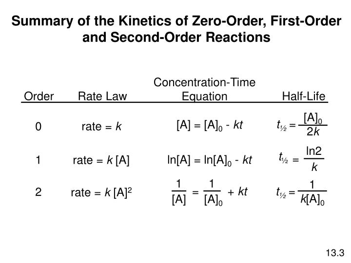 Concentration-Time Equation