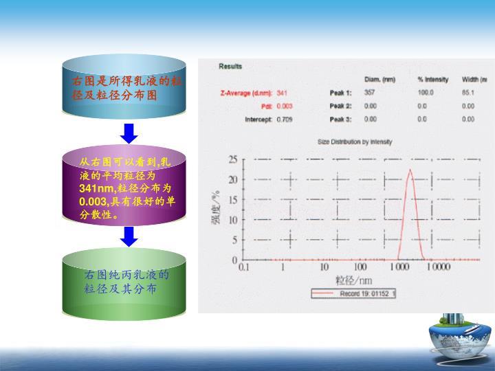 右图是所得乳液的粒径及粒径分布图