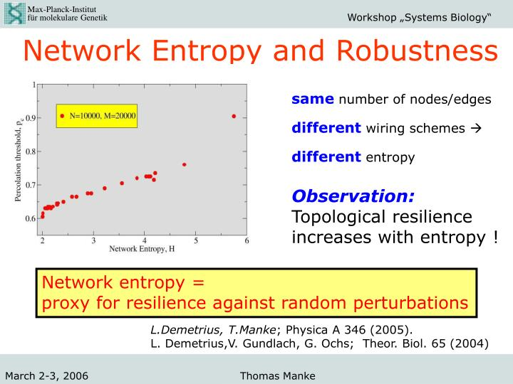 Network Entropy and Robustness