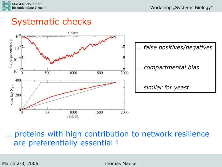 Systematic checks