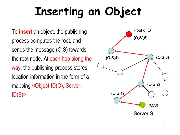 Inserting an Object