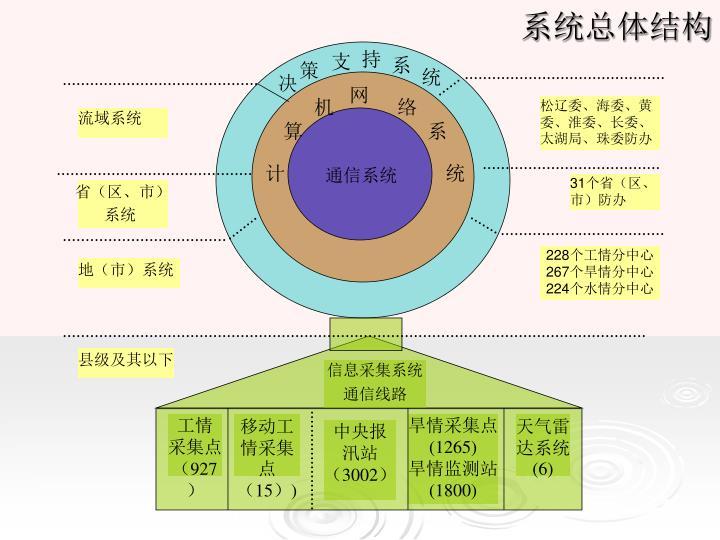 系统总体结构
