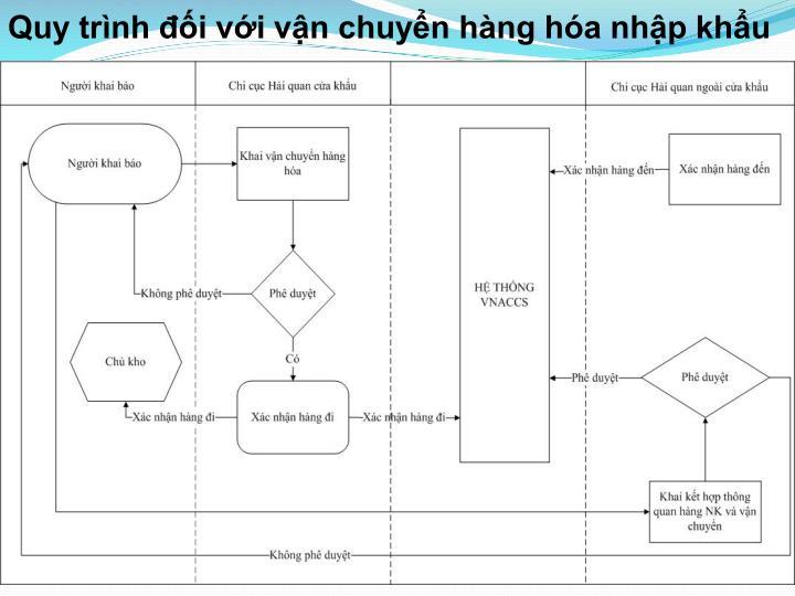 Quy trình đối với vận chuyển hàng hóa nhập khẩu
