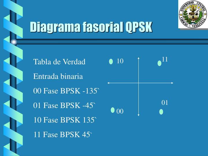 Diagrama fasorial QPSK