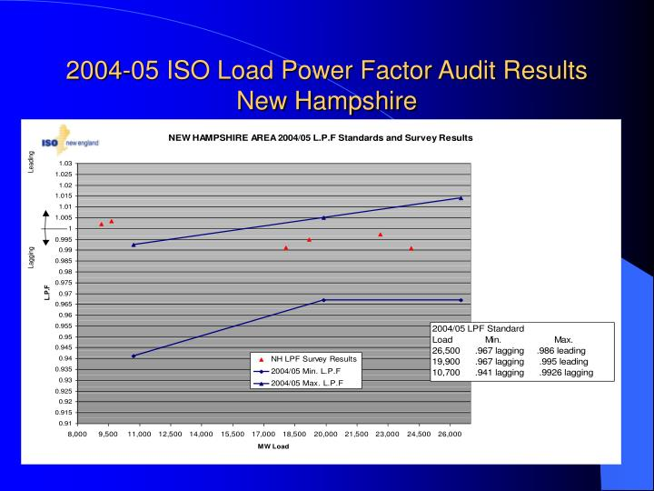 2004-05 ISO Load Power Factor Audit Results