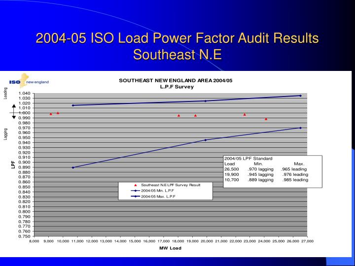 2004-05 ISO Load Power Factor Audit Results Southeast N.E