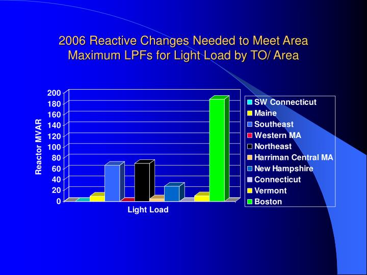 2006 Reactive Changes Needed to Meet Area Maximum LPFs for Light Load by TO/ Area
