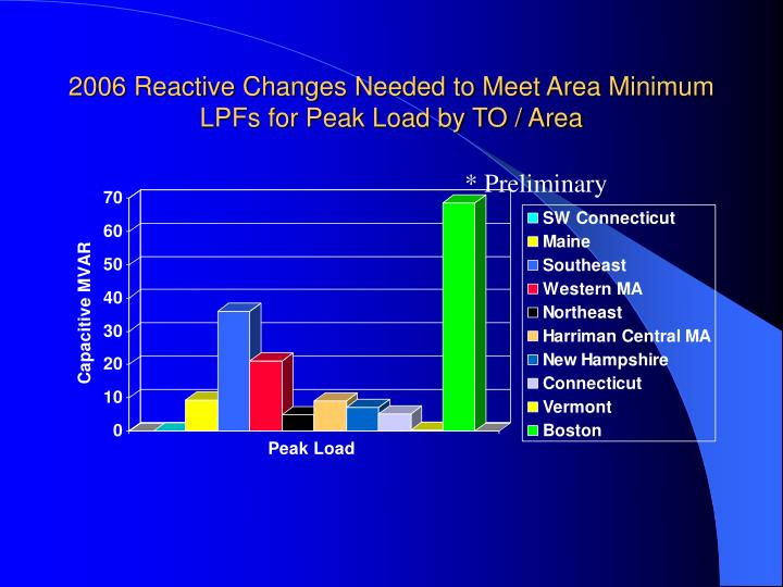2006 Reactive Changes Needed to Meet Area Minimum LPFs for Peak Load by TO / Area