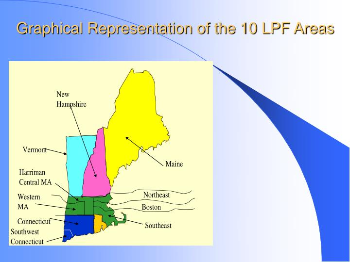 Graphical Representation of the 10 LPF Areas