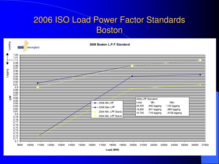 2006 ISO Load Power Factor Standards