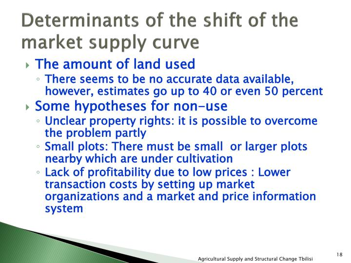 Determinants of the shift of the market supply curve