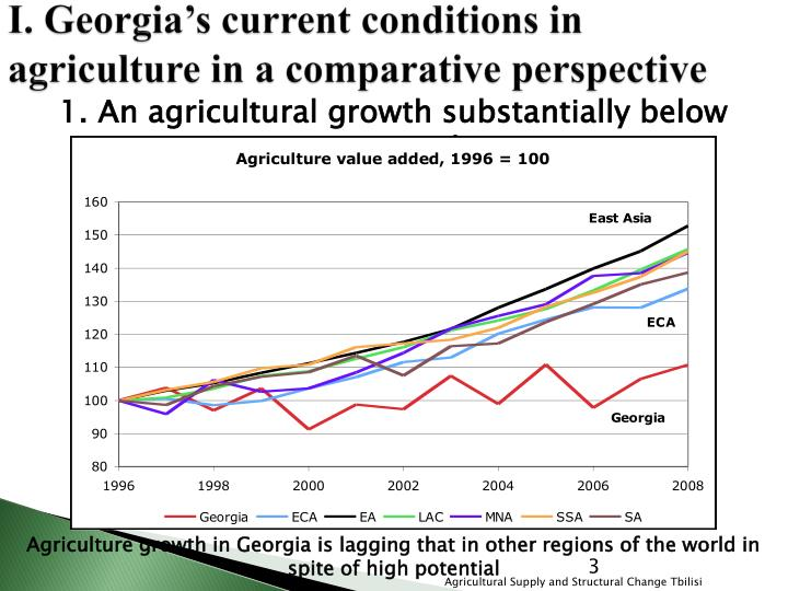 I. Georgia's current conditions in agriculture in a comparative perspective