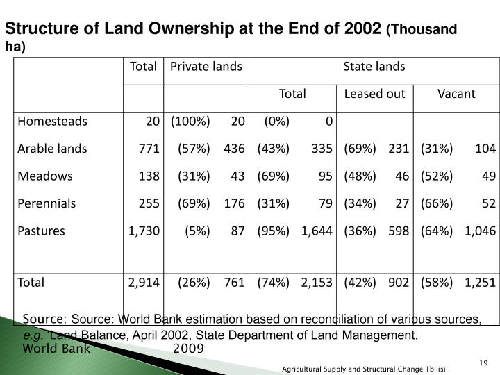 Structure of Land Ownership at the End of 2002