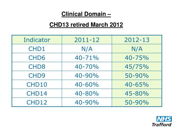 Clinical Domain –