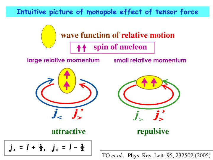 Intuitive picture of monopole effect of tensor force