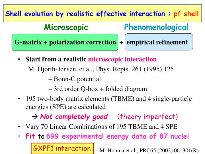 Shell evolution by realistic effective interaction :