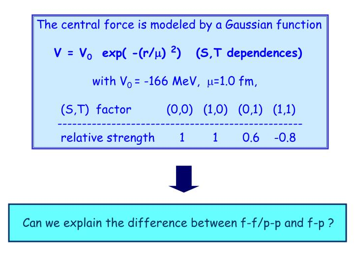 The central force is modeled by a Gaussian function