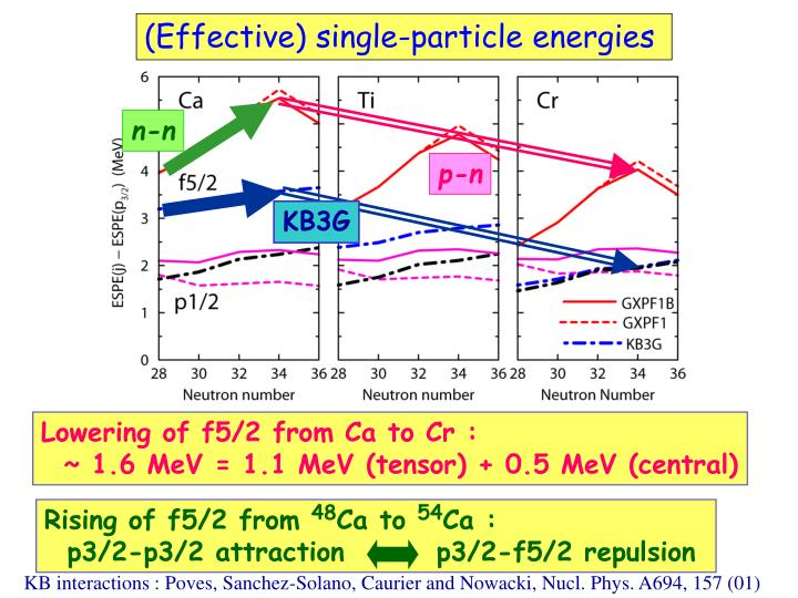 (Effective) single-particle energies