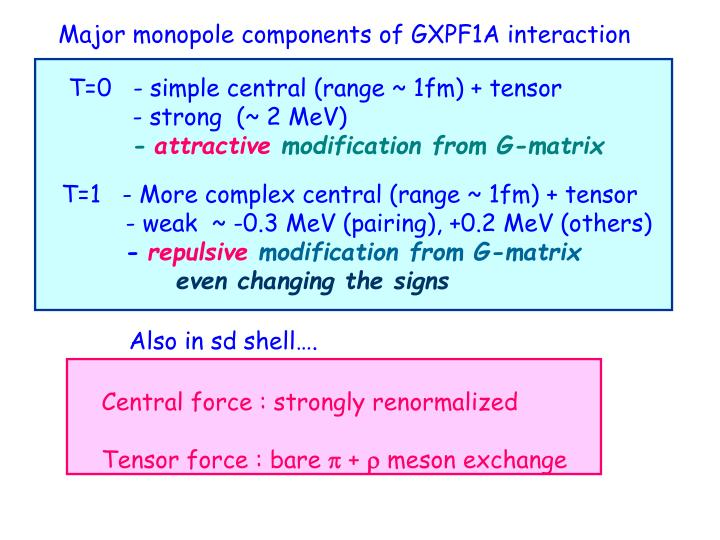 Major monopole components of GXPF1A interaction