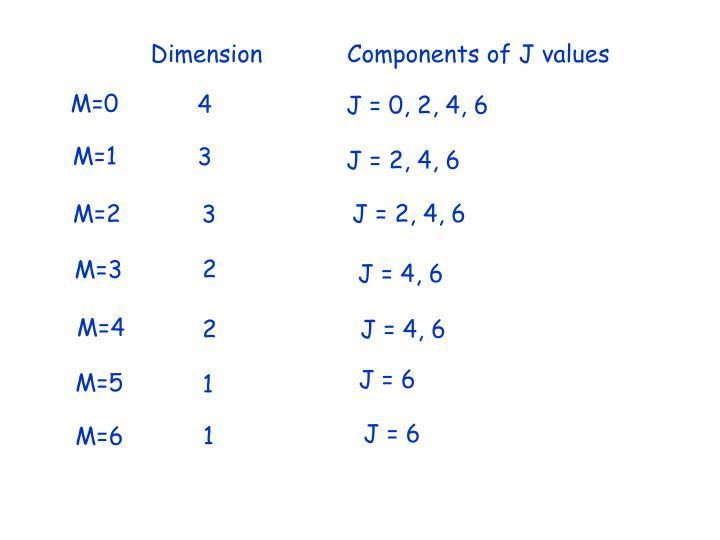 J = 0, 2, 4, 6