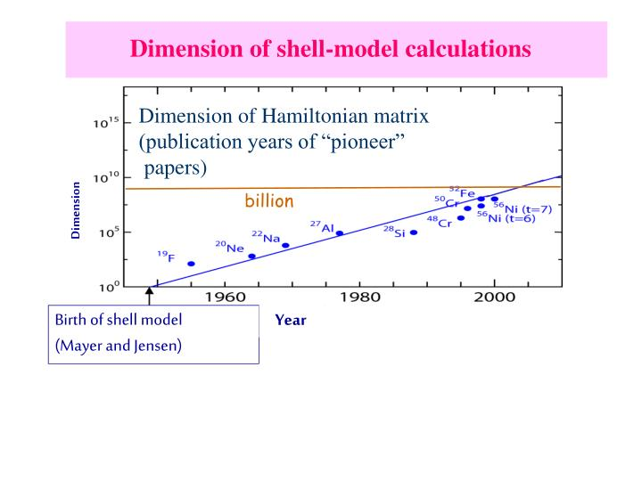 Dimension of shell-model calculations