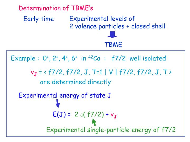 Determination of TBME's