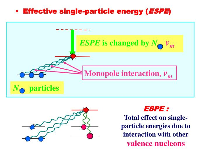 Effective single-particle energy (