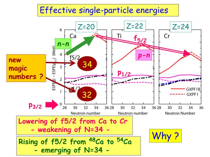Effective single-particle energies
