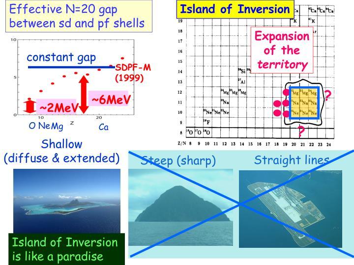 Effective N=20 gap