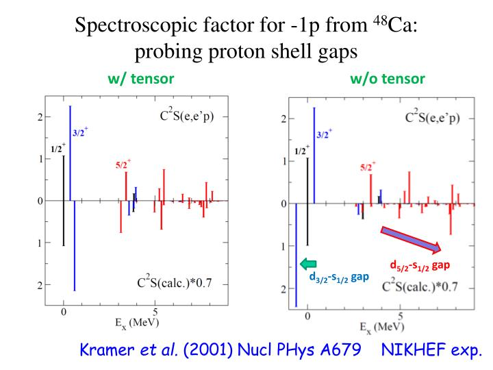 Spectroscopic factor for -1p from