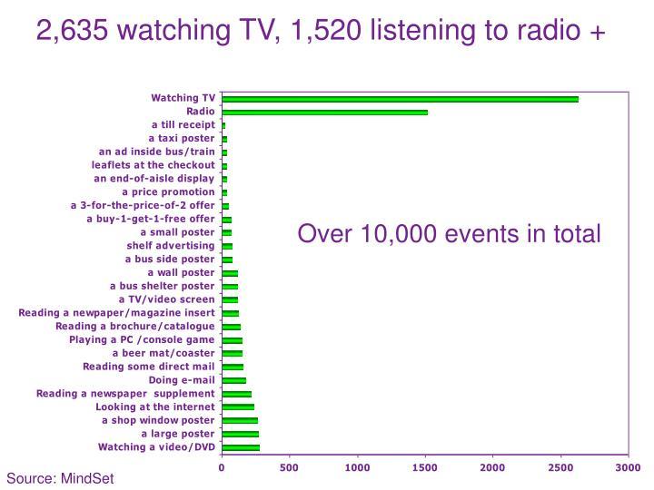 2,635 watching TV, 1,520 listening to radio +