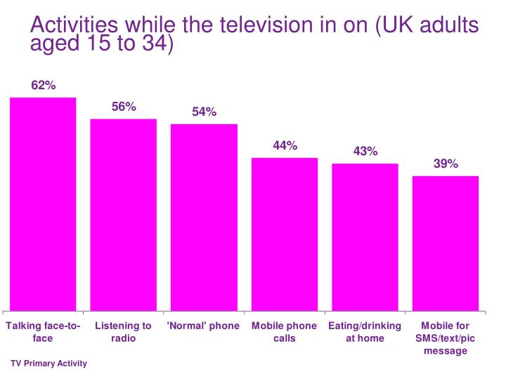 Activities while the television in on (UK adults aged 15 to 34)