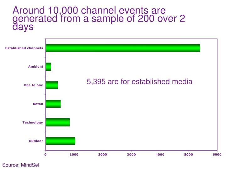 Around 10,000 channel events are generated from a sample of 200 over 2 days