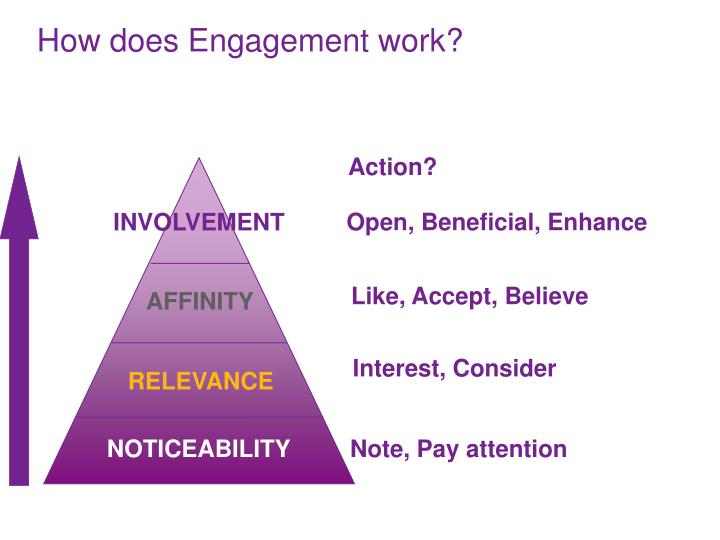 How does Engagement work?