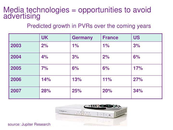Media technologies = opportunities to avoid advertising