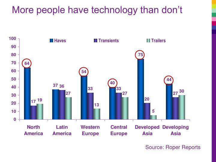 More people have technology than don't