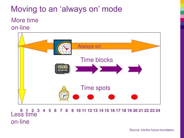 Moving to an 'always on' mode