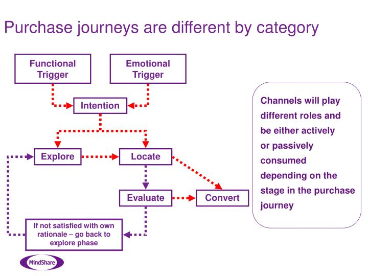 Purchase journeys are different by category