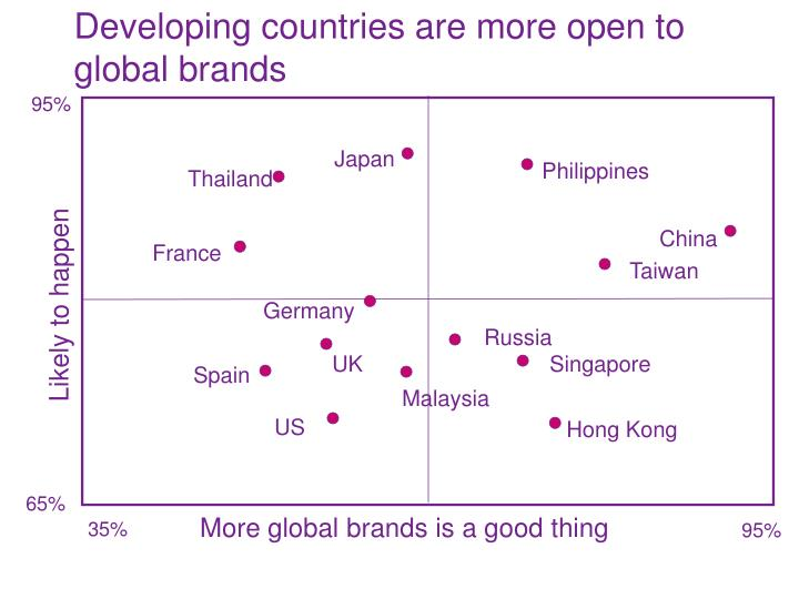 Developing countries are more open to global brands