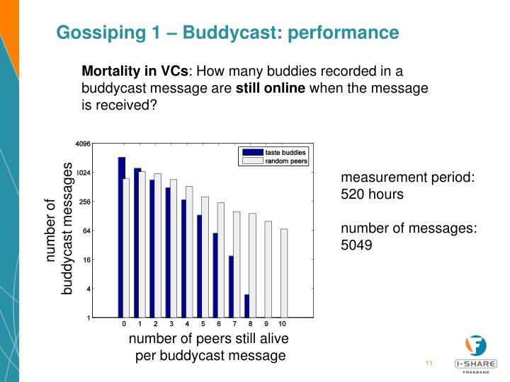 Gossiping 1 – Buddycast: performance