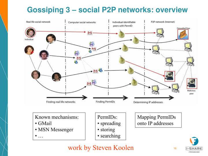 Gossiping 3 – social P2P networks: overview