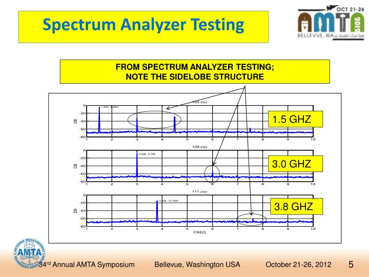 Spectrum Analyzer Testing
