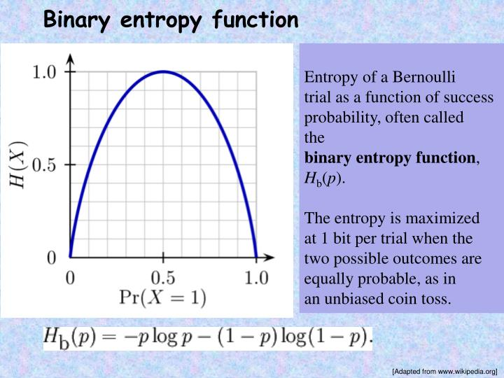 Binary entropy function