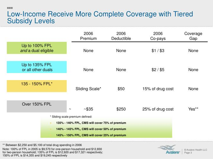 Low income receive more complete coverage with tiered subsidy levels