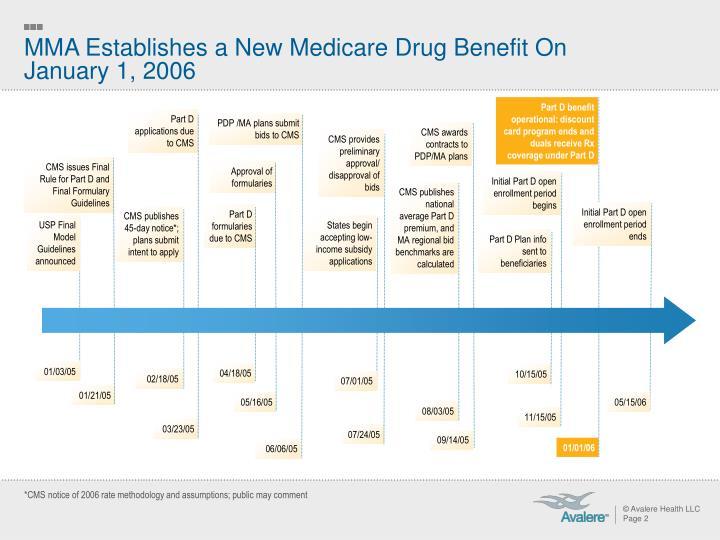 MMA Establishes a New Medicare Drug Benefit On
