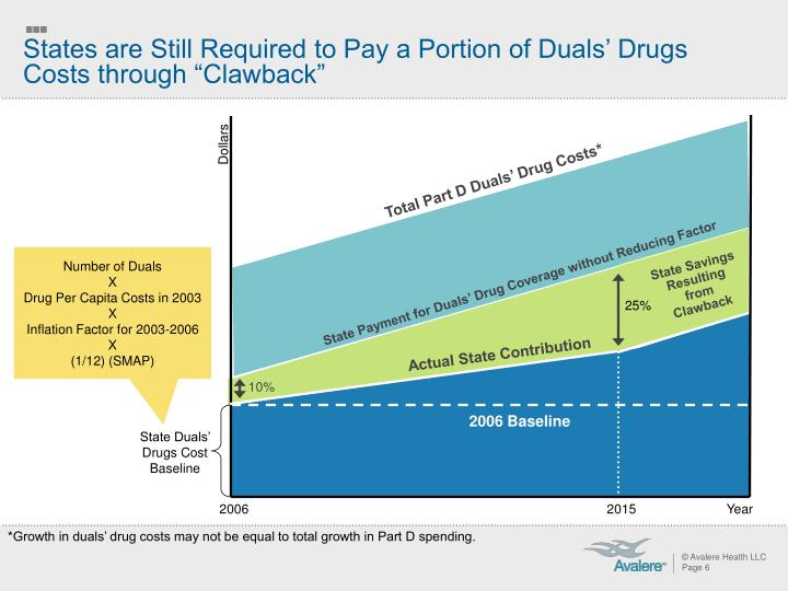 "States are Still Required to Pay a Portion of Duals' Drugs Costs through ""Clawback"""