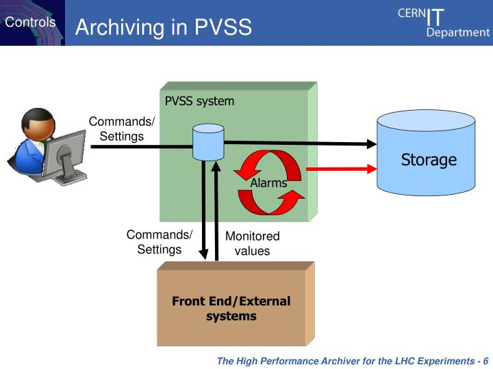 Archiving in PVSS