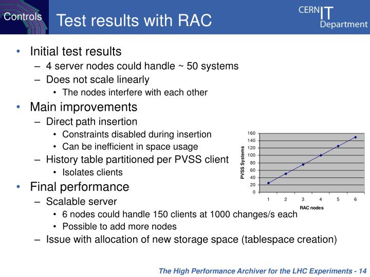 Test results with RAC